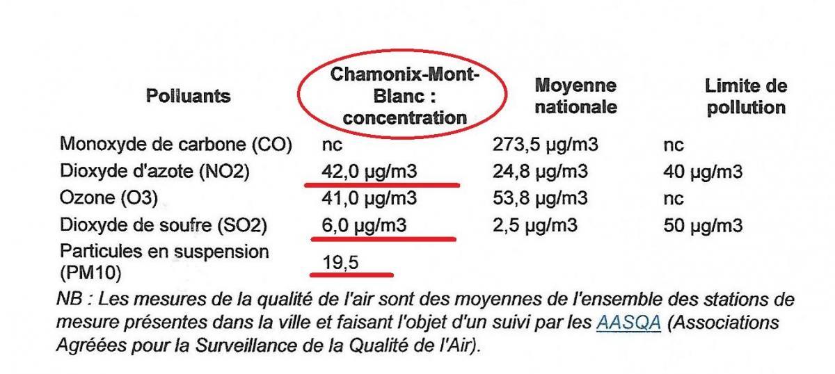 Pollution chamonix
